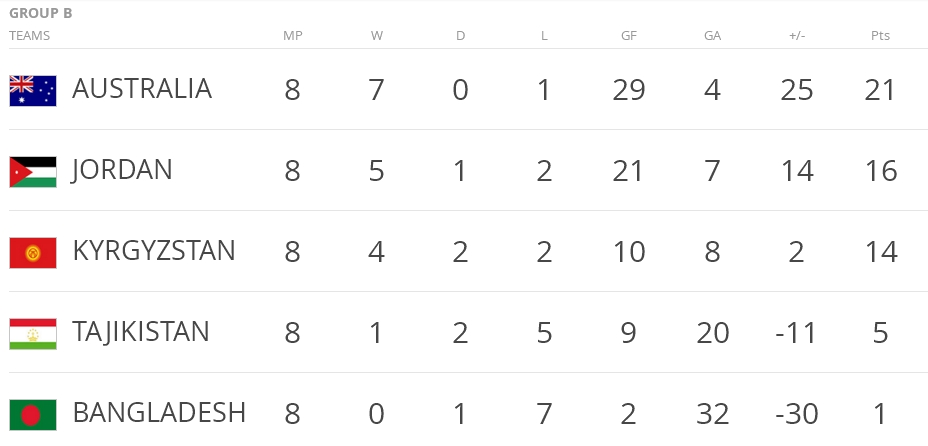 Russia 2018 Asian World Cup Qualifying - Group B - Final Table