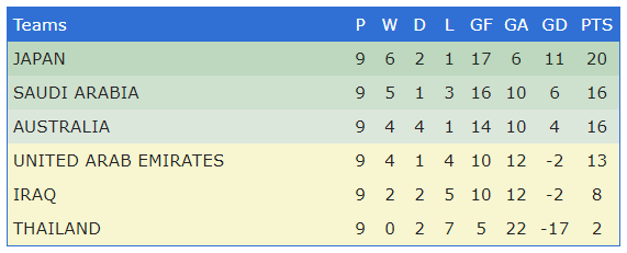 Russia 2018 - Asian World Cup Qualifying - Group B heading into the final round of matches