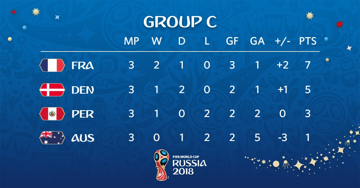 World Cup Russia 2018 – Group C final standings