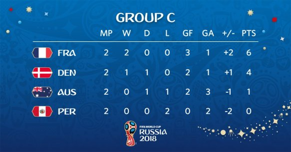 World Cup Russia 2018 - Group C standings after 2 games