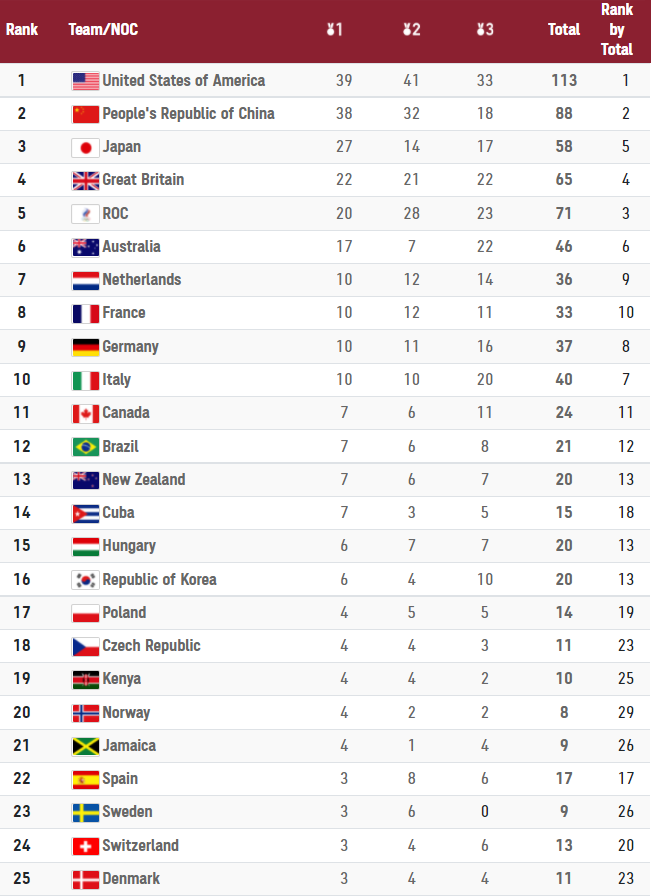 Tokyo Olympic Games 2020 Medal Table - Review - Grading Australia's Performance